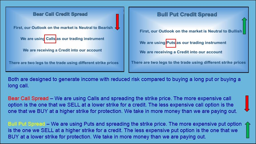 how to learn credit spread options